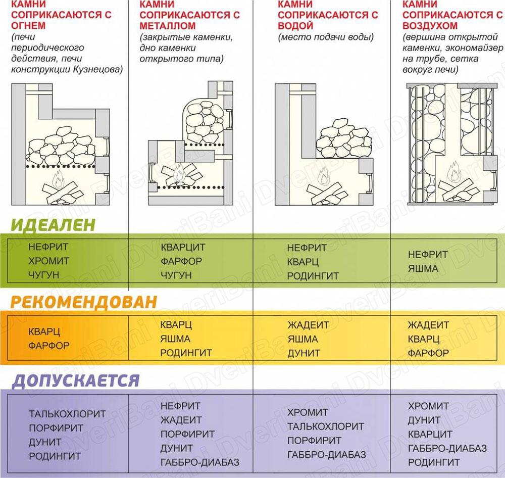 shema-ukladki-kamney-v-pechi-kamenki